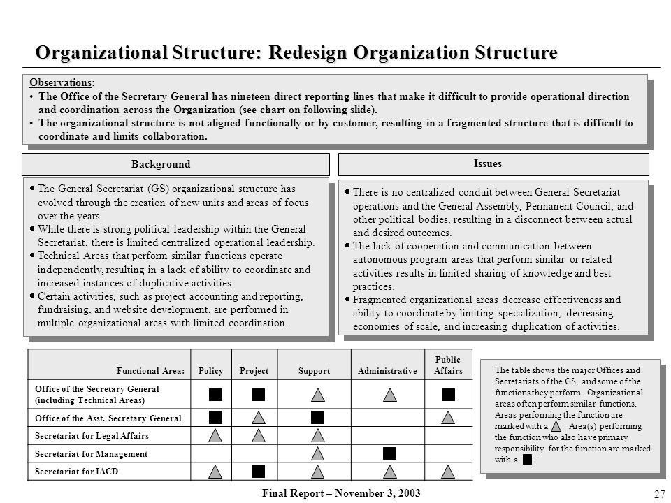 Organizational Structure: Redesign Organization Structure