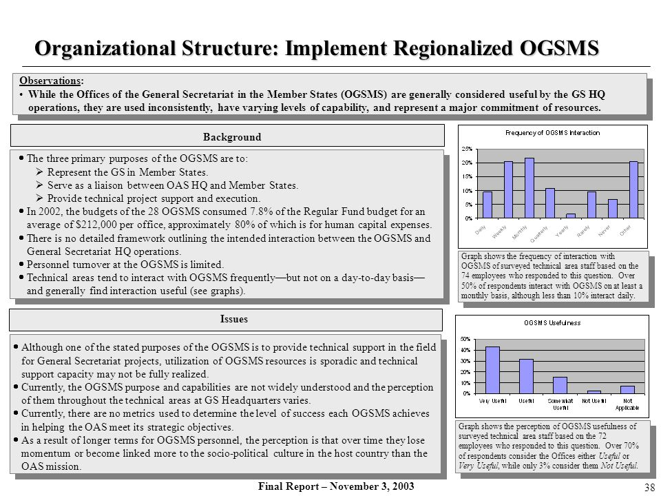 Organizational Structure: Implement Regionalized OGSMS
