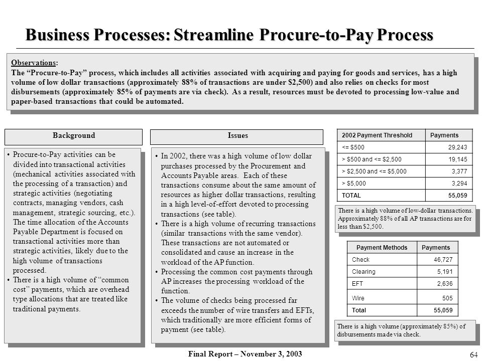 Business Processes: Streamline Procure-to-Pay Process