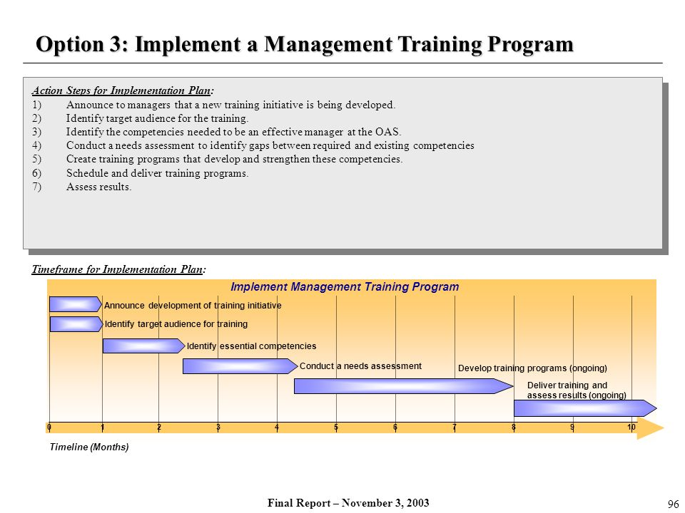 Timeframe for Implementation Plan: