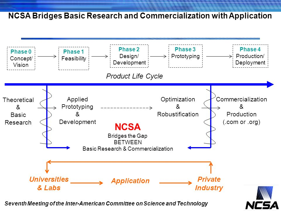 NCSA Bridges Basic Research and Commercialization with Application