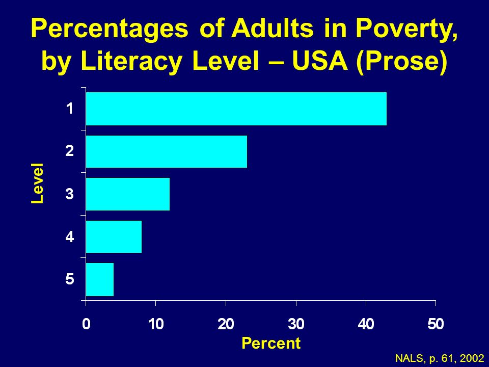 Percentages of Adults in Poverty, by Literacy Level – USA (Prose)