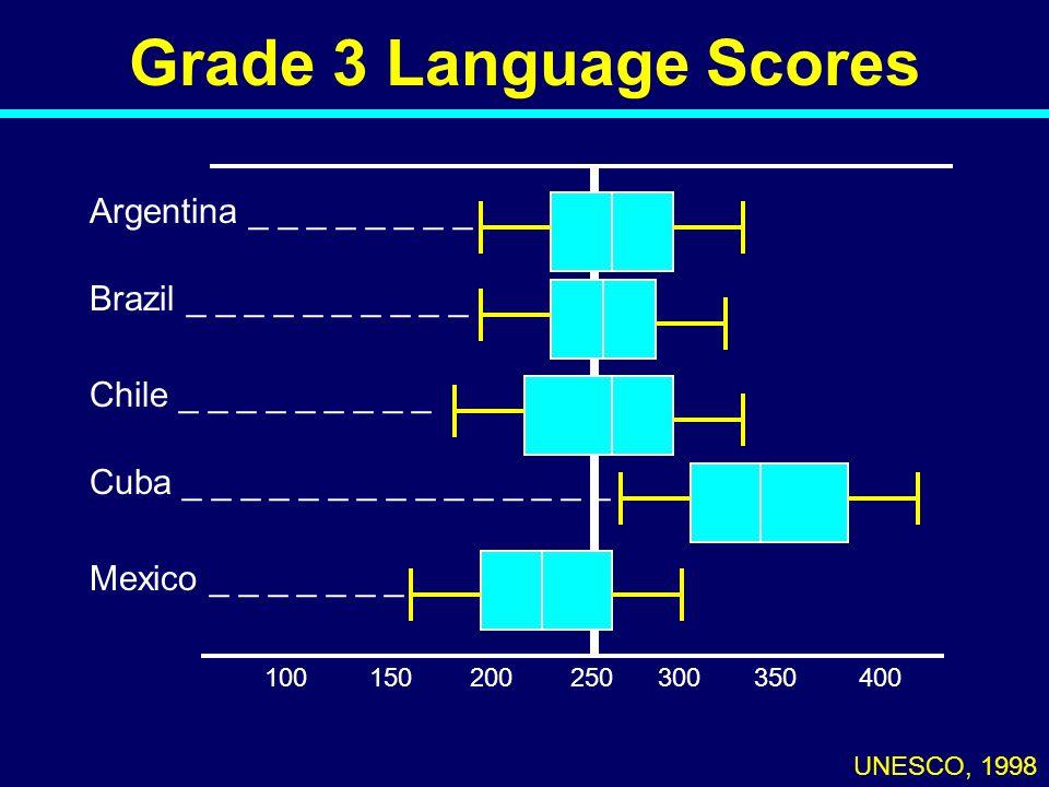Grade 3 Language Scores Argentina _ _ _ _ _ _ _ _