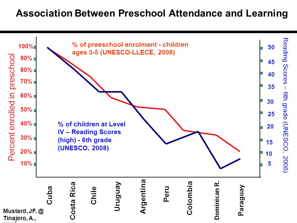 Association Between Preschool Attendance and Learning