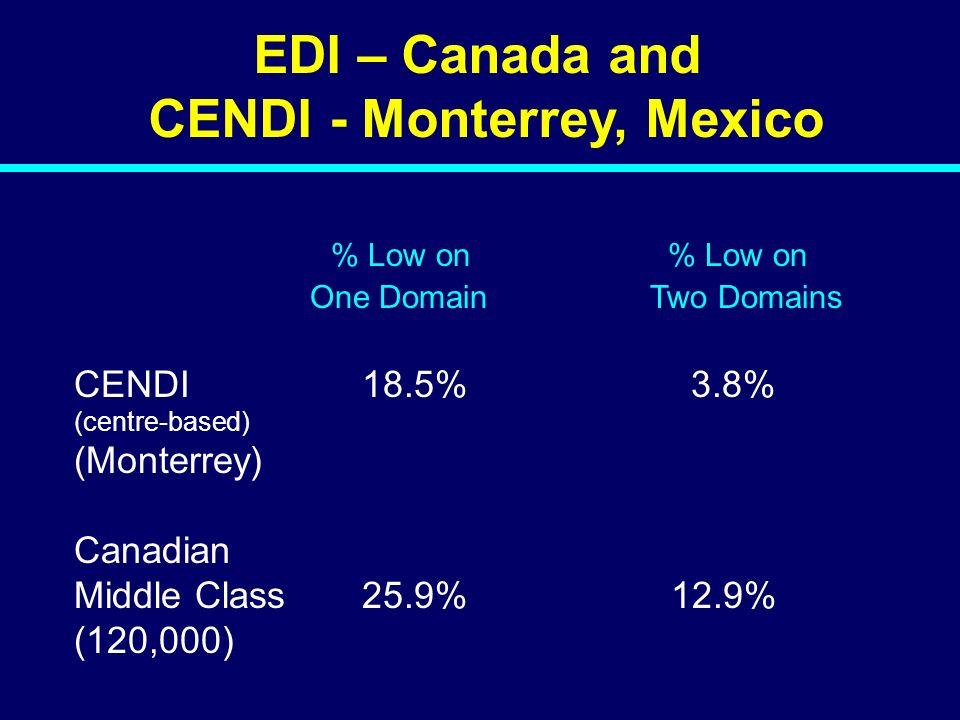 CENDI - Monterrey, Mexico