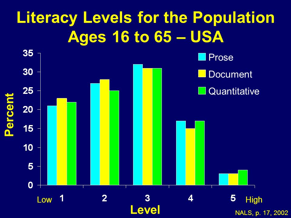 Literacy Levels for the Population Ages 16 to 65 – USA