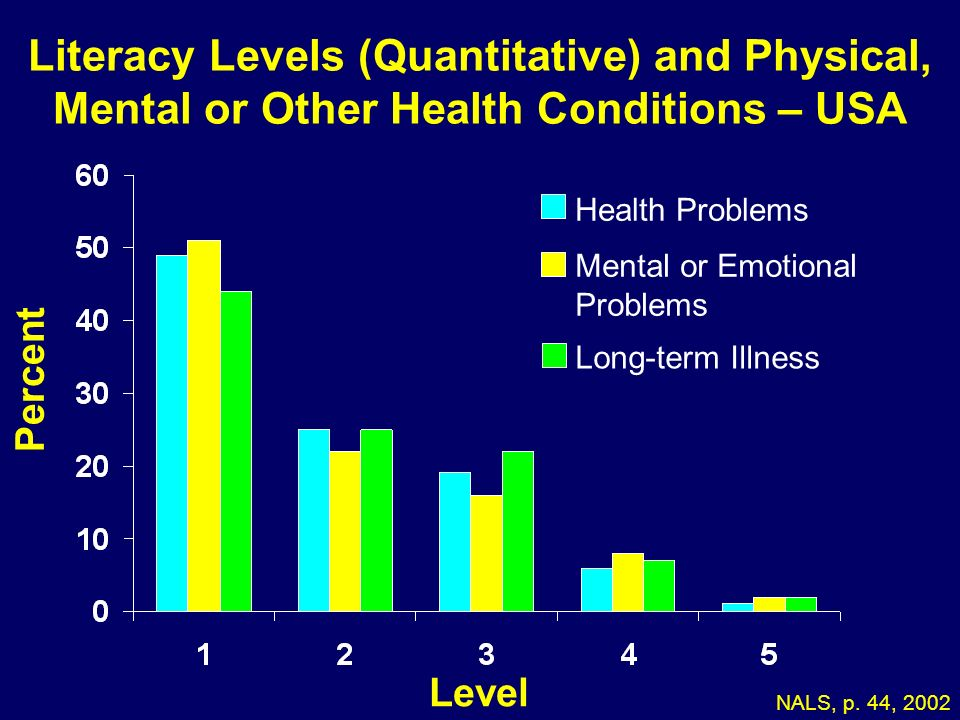 05-173 Literacy Levels (Quantitative) and Physical, Mental or Other Health Conditions – USA. Health Problems.