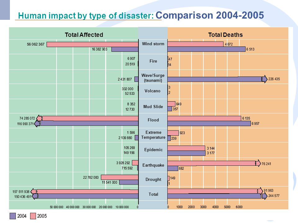 Human impact by type of disaster: Comparison 2004-2005