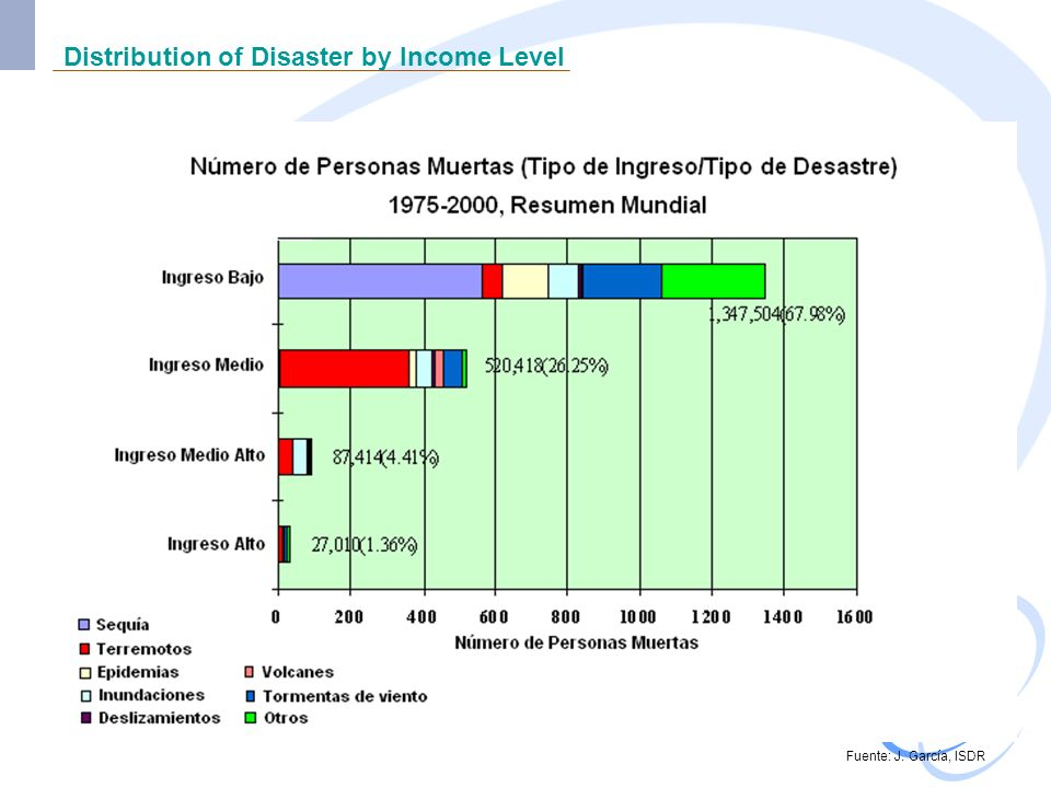 Distribution of Disaster by Income Level