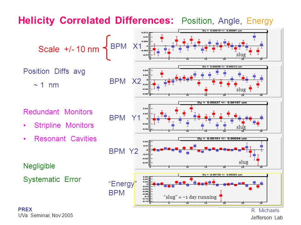 Helicity Correlated Differences: Position, Angle, Energy