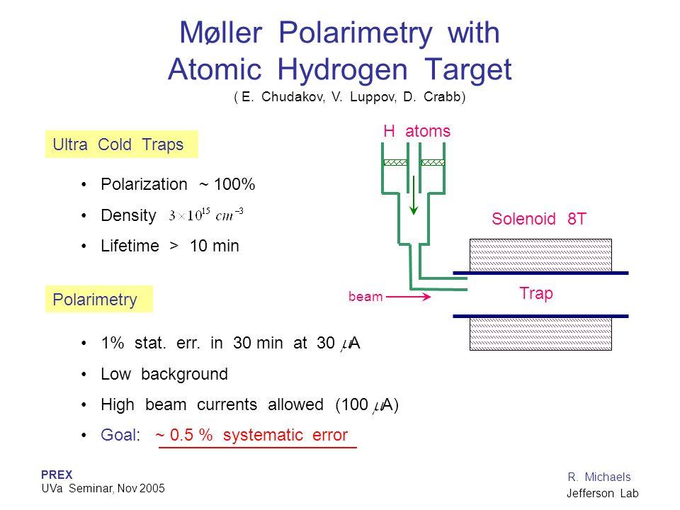 Moller Polarimetry with Atomic Hydrogen Target