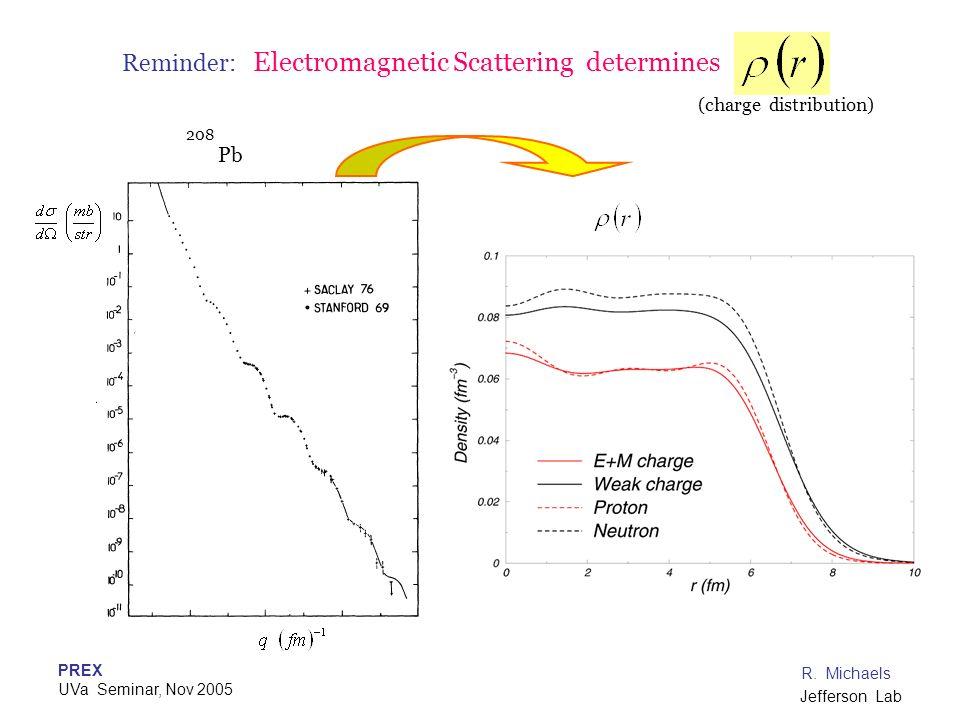 Reminder: Electromagnetic Scattering determines