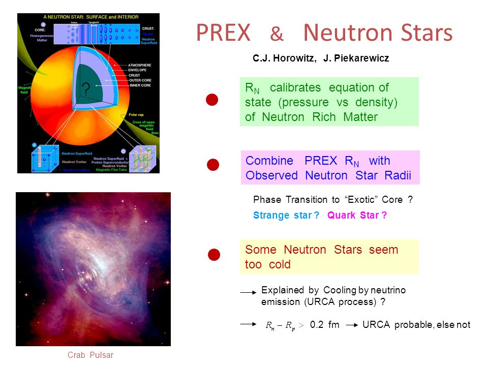 PREX & Neutron Stars C.J. Horowitz, J. Piekarewicz. RN calibrates equation of state (pressure vs density) of Neutron Rich Matter.