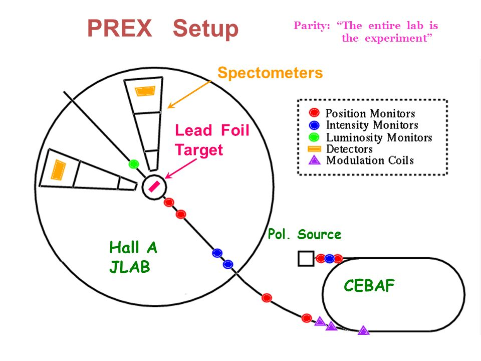 PREX Setup Spectometers Lead Foil Target Hall A JLAB CEBAF Pol. Source