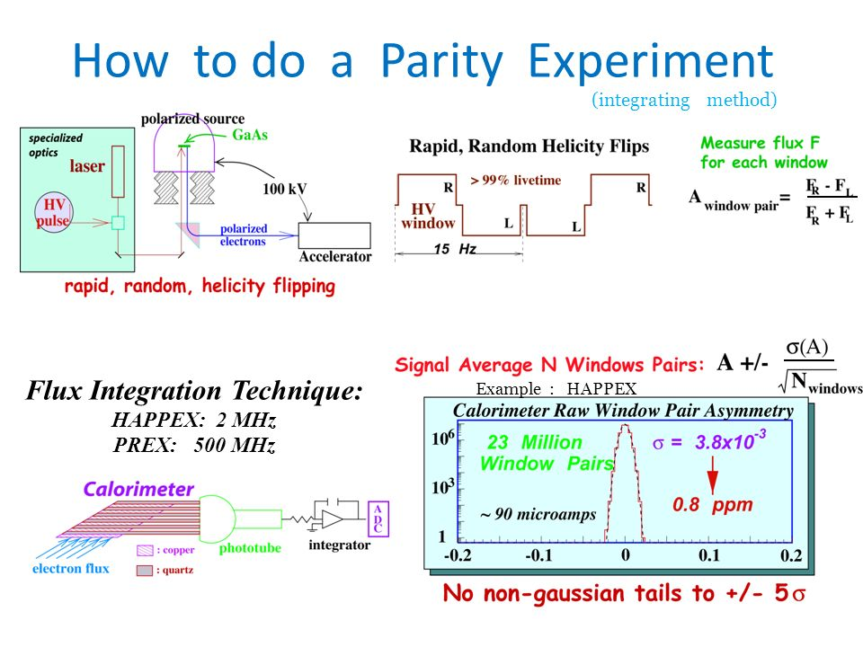 How to do a Parity Experiment