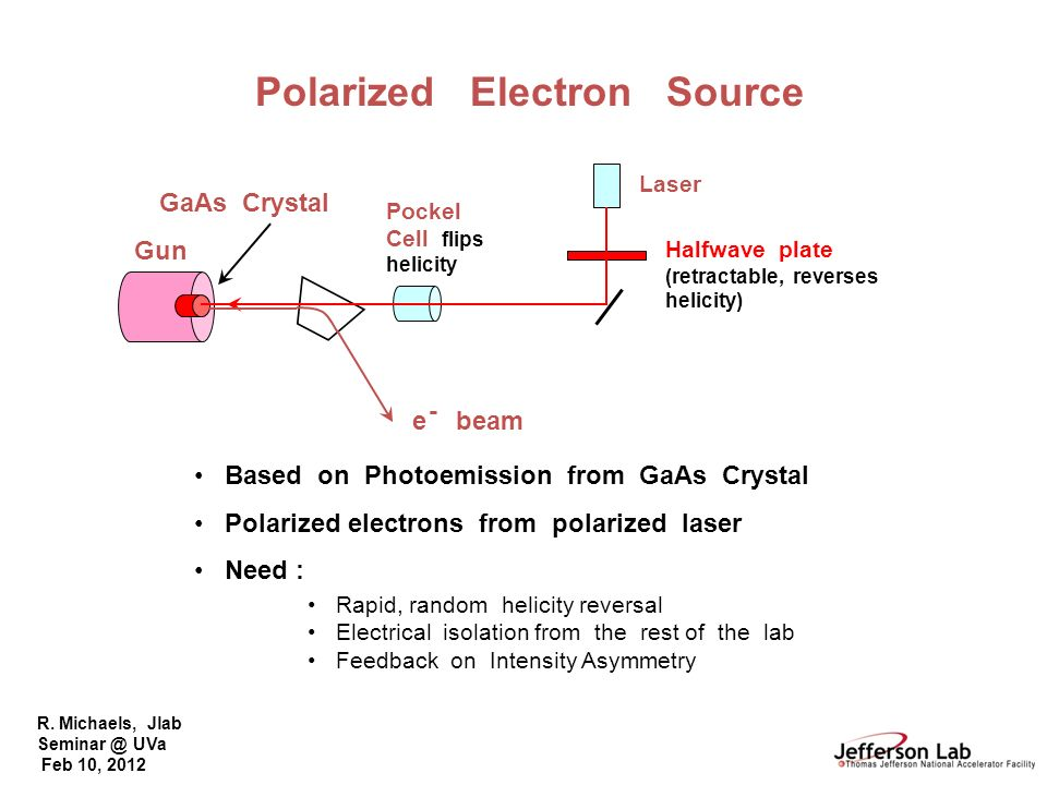 Polarized Electron Source