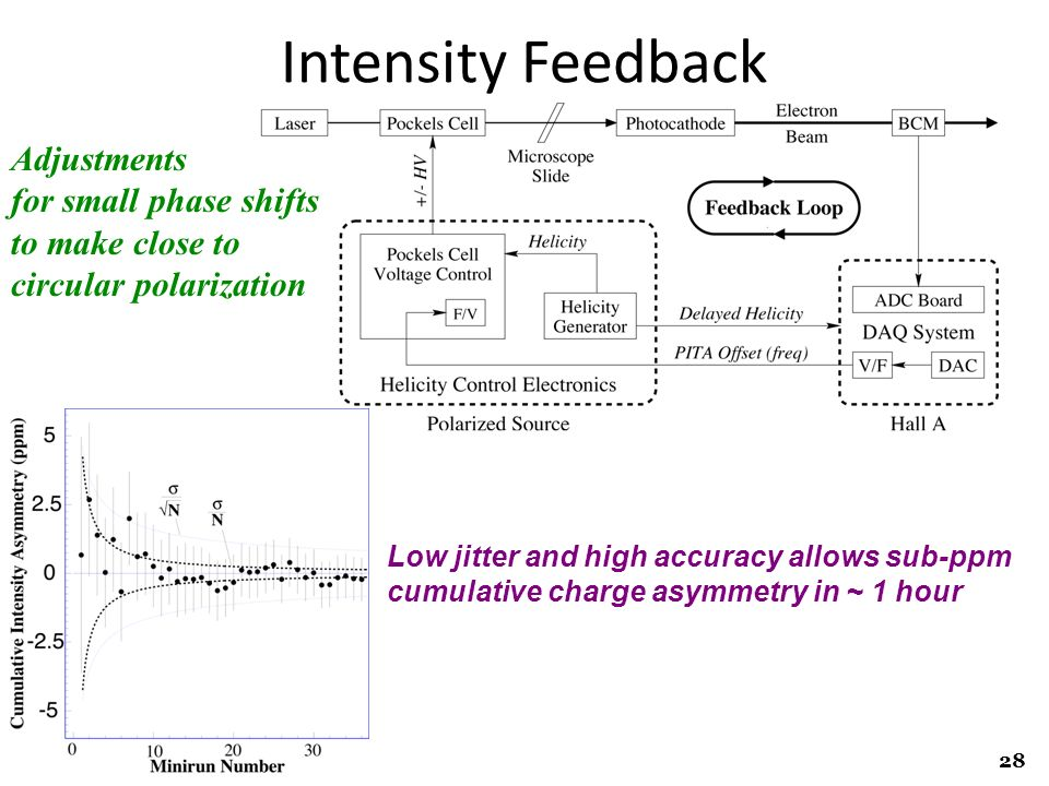 Intensity Feedback Adjustments for small phase shifts to make close to
