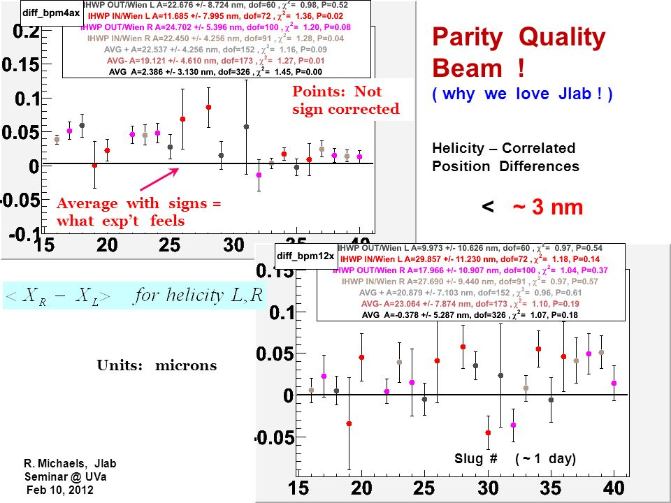 Parity Quality Beam ! < ~ 3 nm ( why we love Jlab ! )