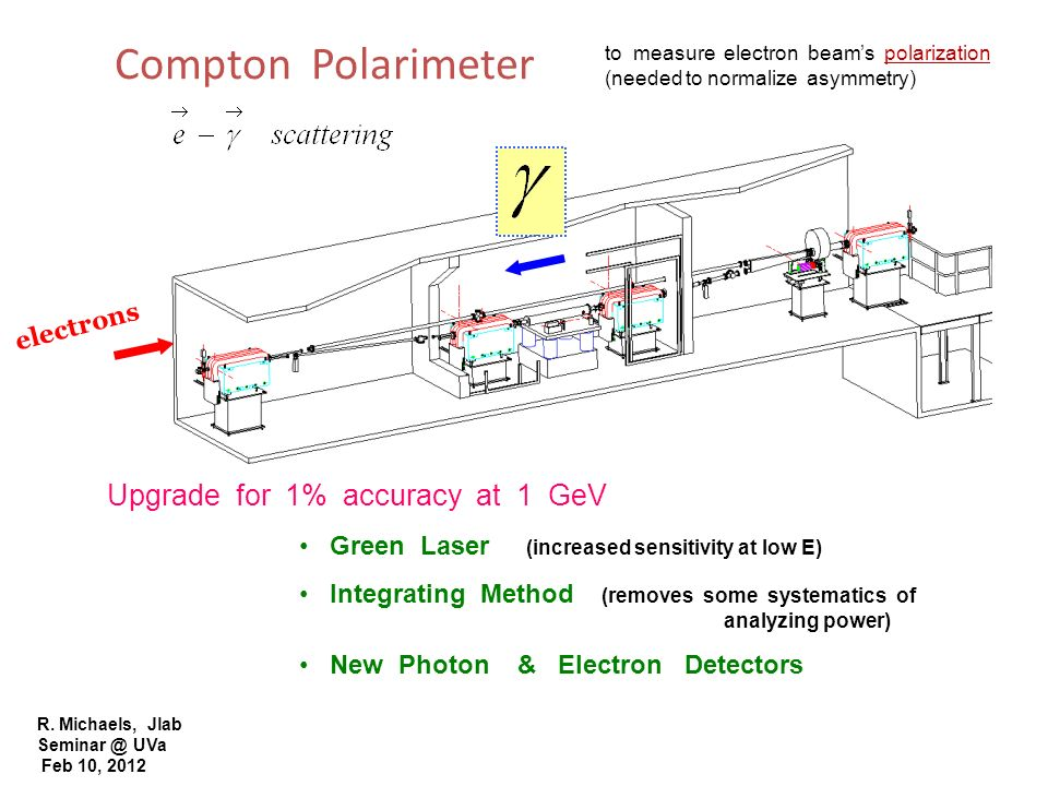 Compton Polarimeter Upgrade for 1% accuracy at 1 GeV electrons