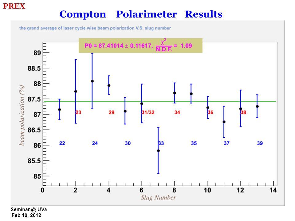 Compton Polarimeter Results