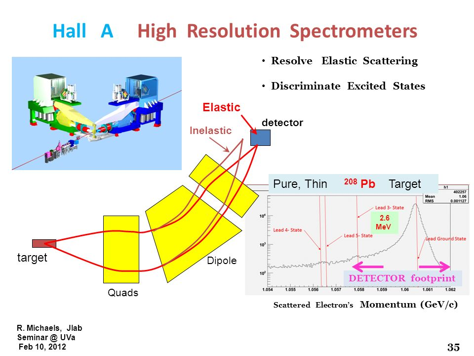 Hall A High Resolution Spectrometers
