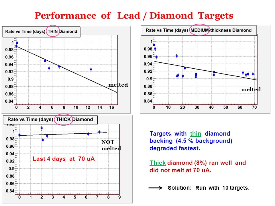 Performance of Lead / Diamond Targets