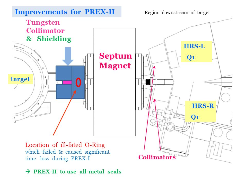 Septum Magnet Improvements for PREX-II Tungsten Collimator & Shielding