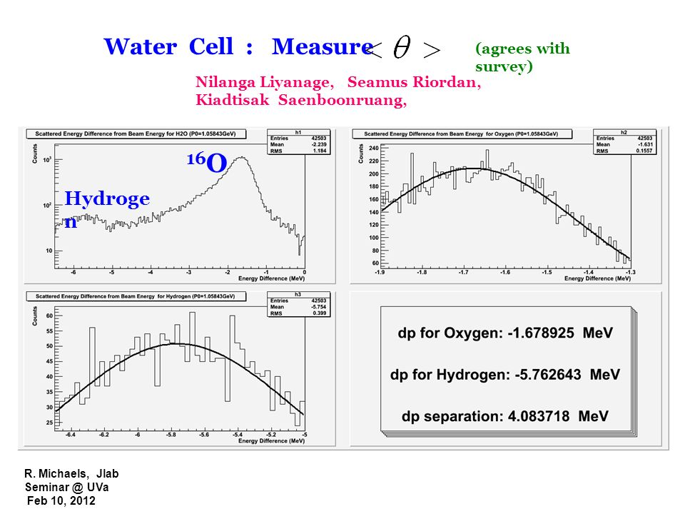 16O Water Cell : Measure Hydrogen (agrees with survey)