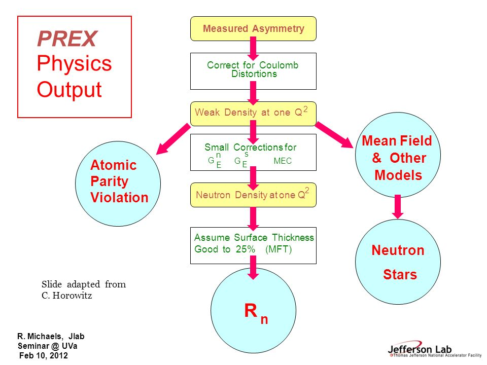 PREX Physics Output Mean Field & Other Atomic Parity Violation Models