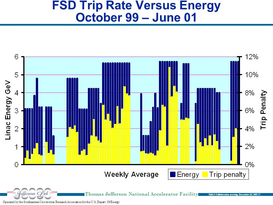 FSD Trip Rate Versus Energy October 99 – June 01