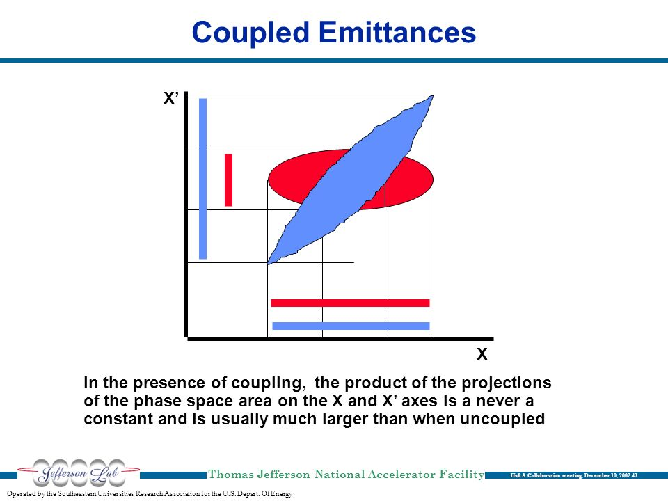 Coupled Emittances X' X