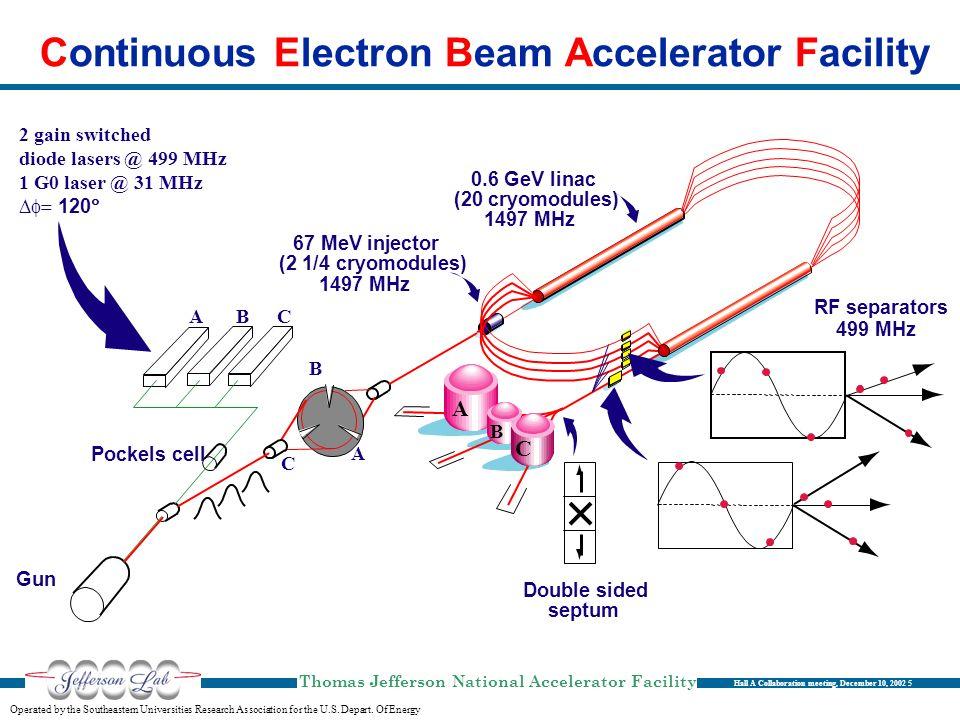 Continuous Electron Beam Accelerator Facility