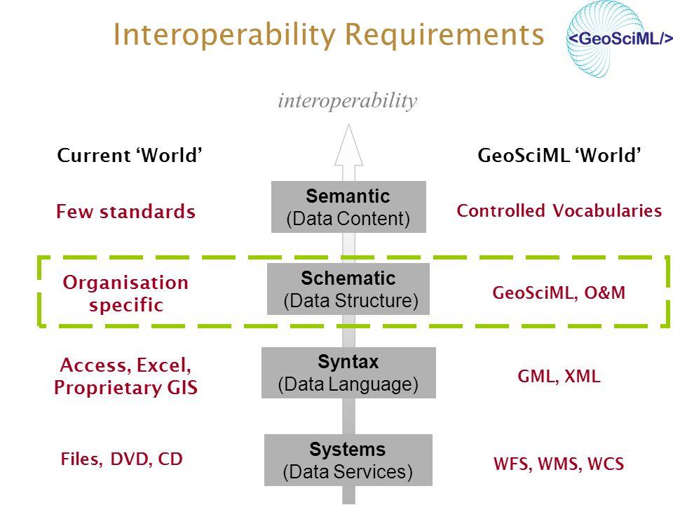 Interoperability Requirements