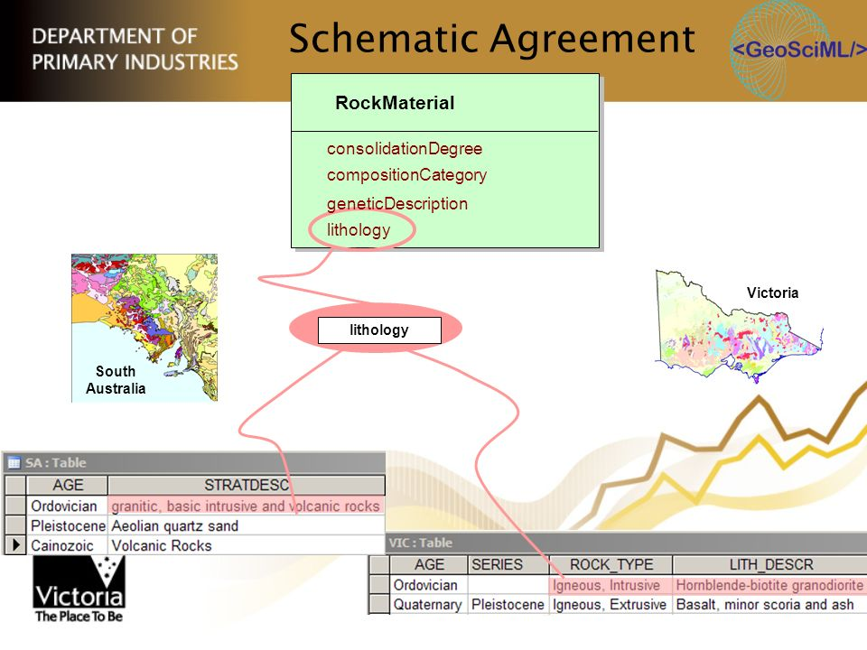 Schematic Agreement RockMaterial consolidationDegree