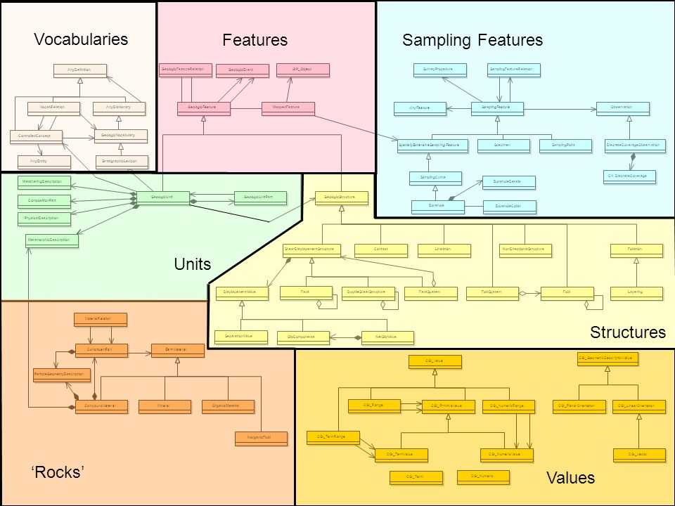 Vocabularies Features Sampling Features Units Structures 'Rocks'