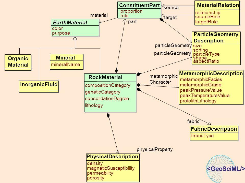 ParticleGeometry Description