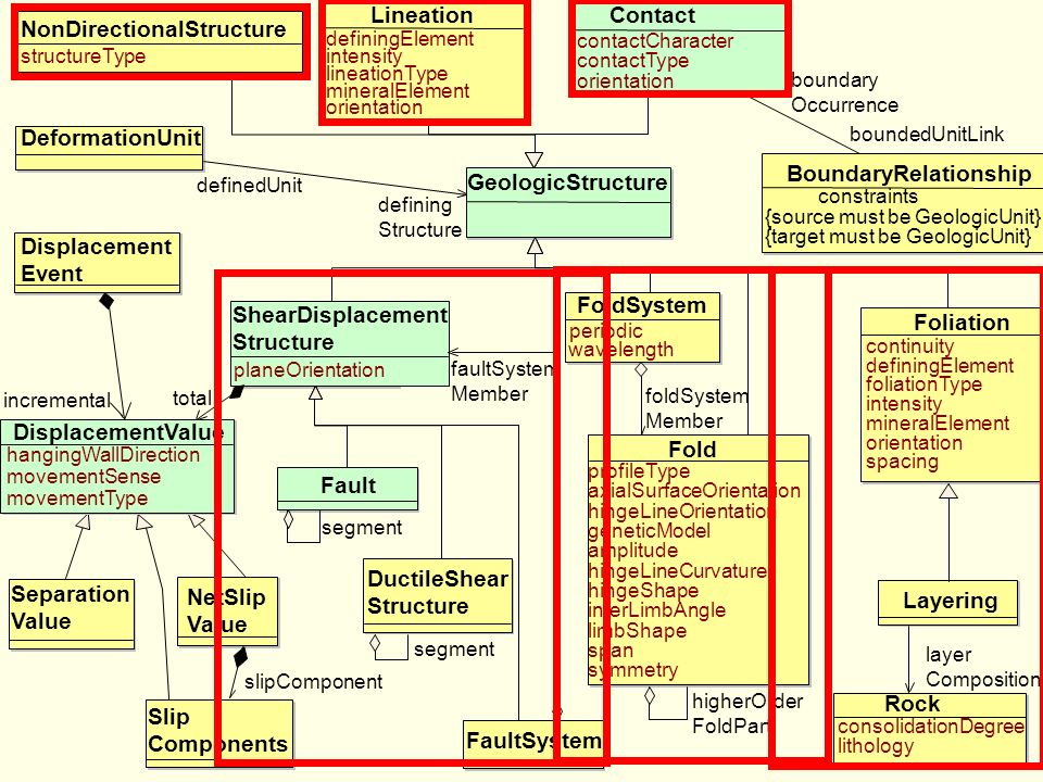 NonDirectionalStructure