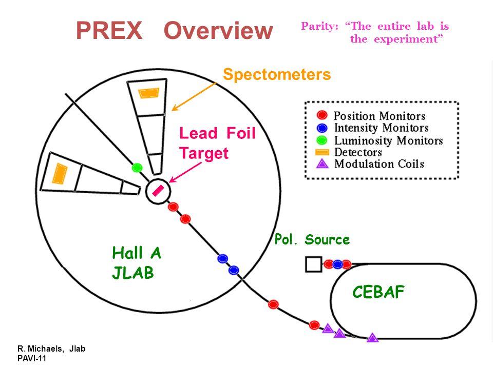 PREX Overview Spectometers Lead Foil Target Hall A JLAB CEBAF