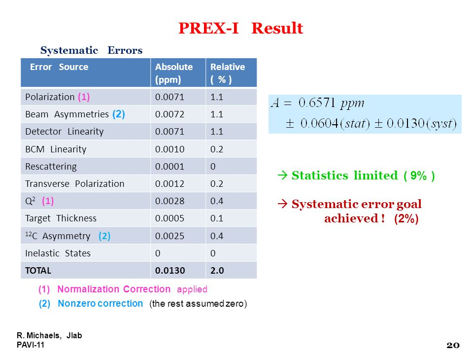 PREX-I Result Statistics limited ( 9% )