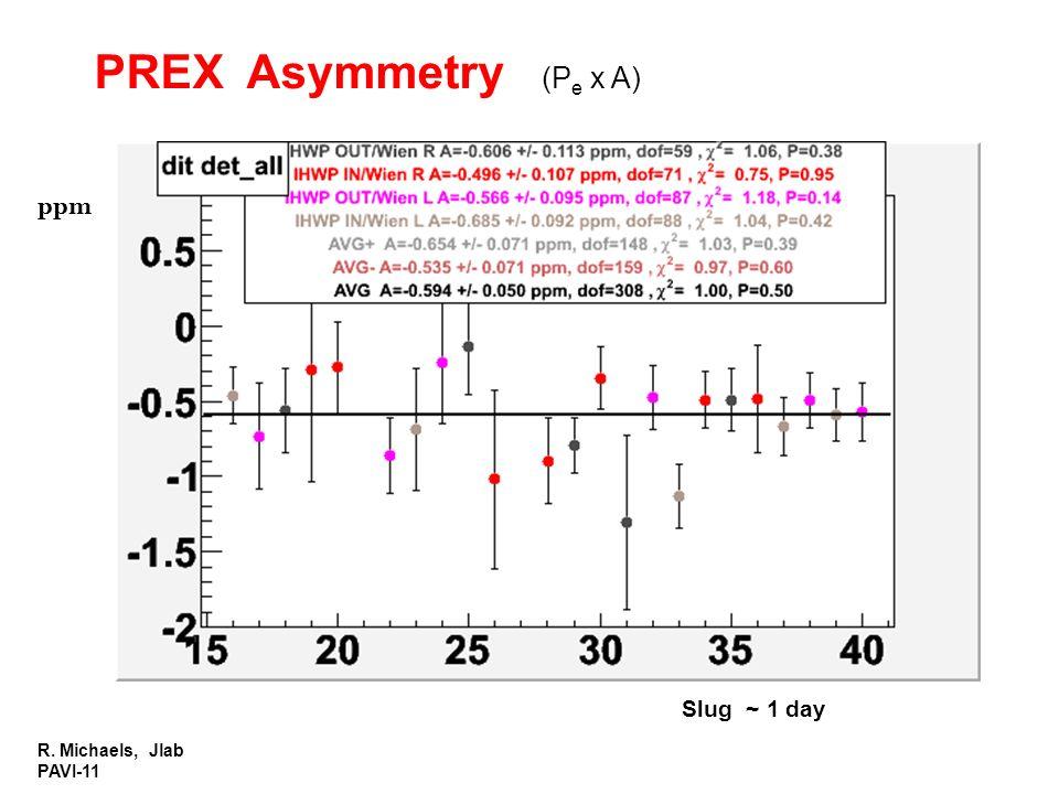 PREX Asymmetry (Pe x A) ppm Slug ~ 1 day