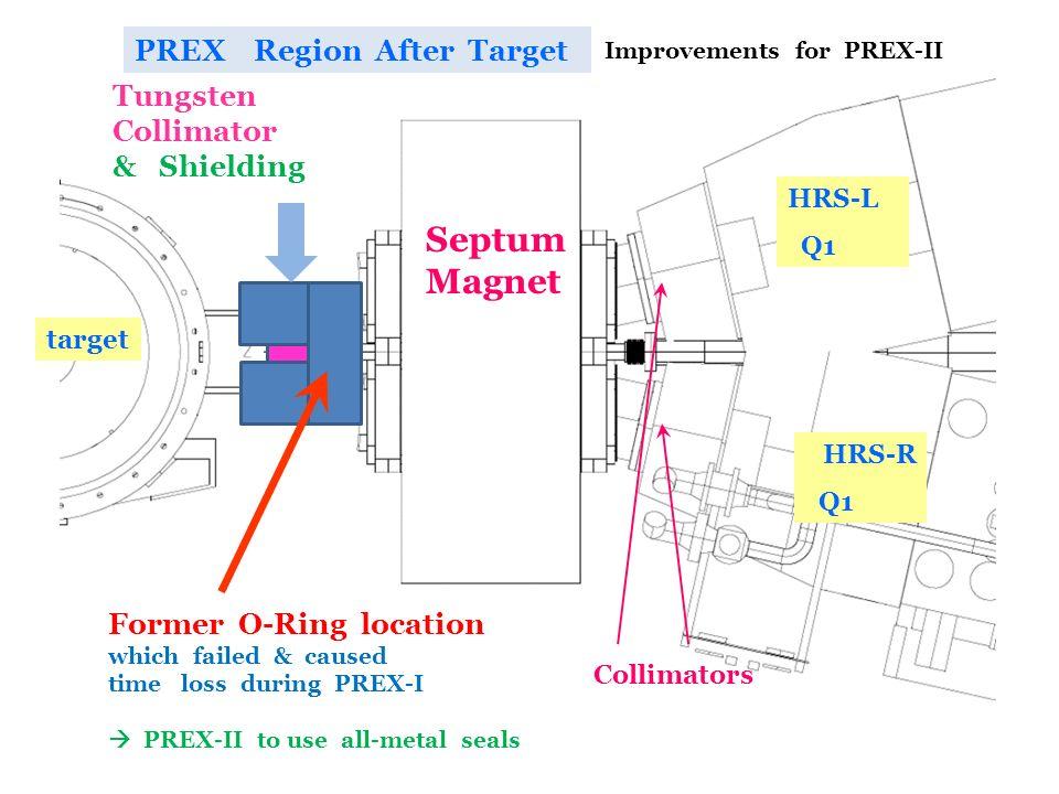 Septum Magnet PREX Region After Target Tungsten Collimator & Shielding