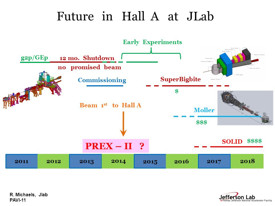 Future in Hall A at JLab PREX – II Early Experiments g2p/GEp