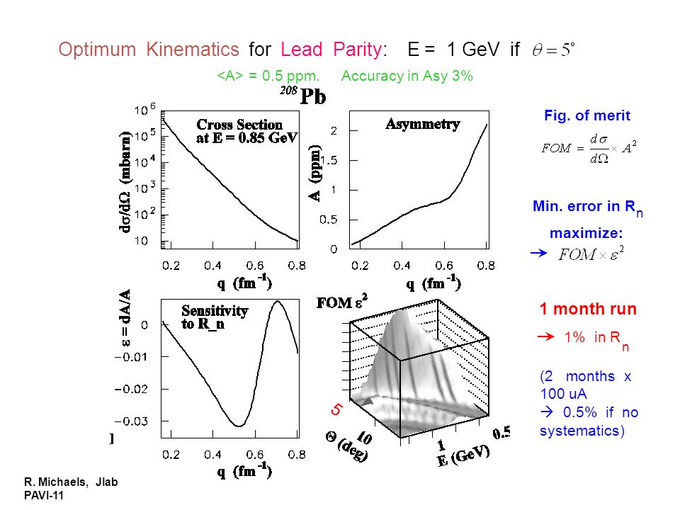 Optimum Kinematics for Lead Parity: E = 1 GeV if