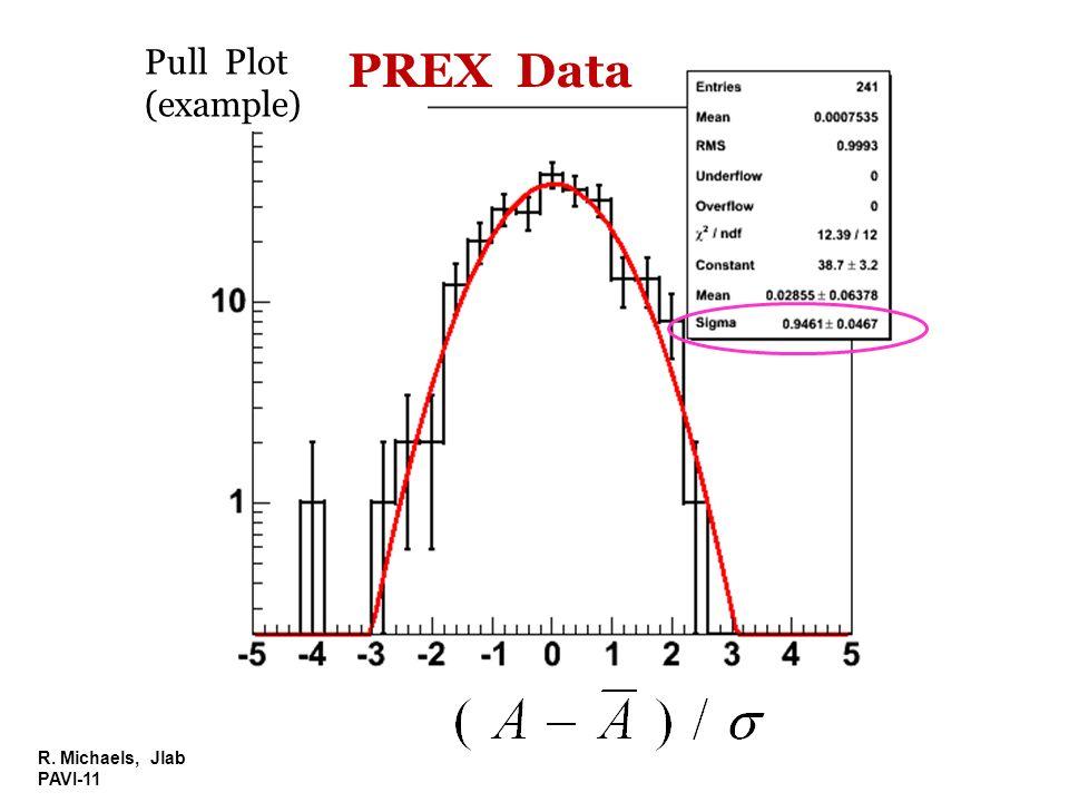 Pull Plot (example) PREX Data