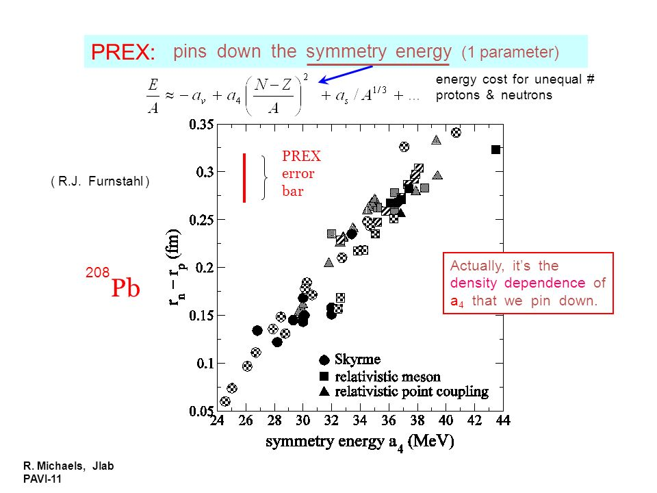 Pb PREX: pins down the symmetry energy (1 parameter) PREX error bar