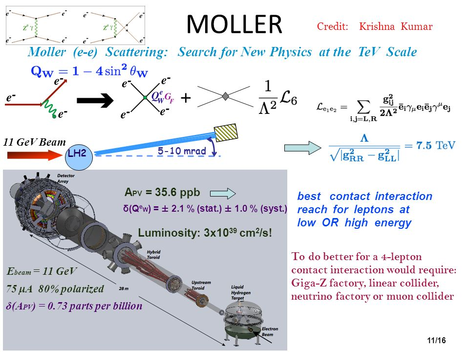 MOLLER Credit: Krishna Kumar. Moller (e-e) Scattering: Search for New Physics at the TeV Scale.