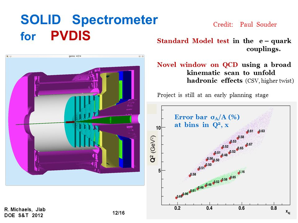 SOLID Spectrometer for PVDIS