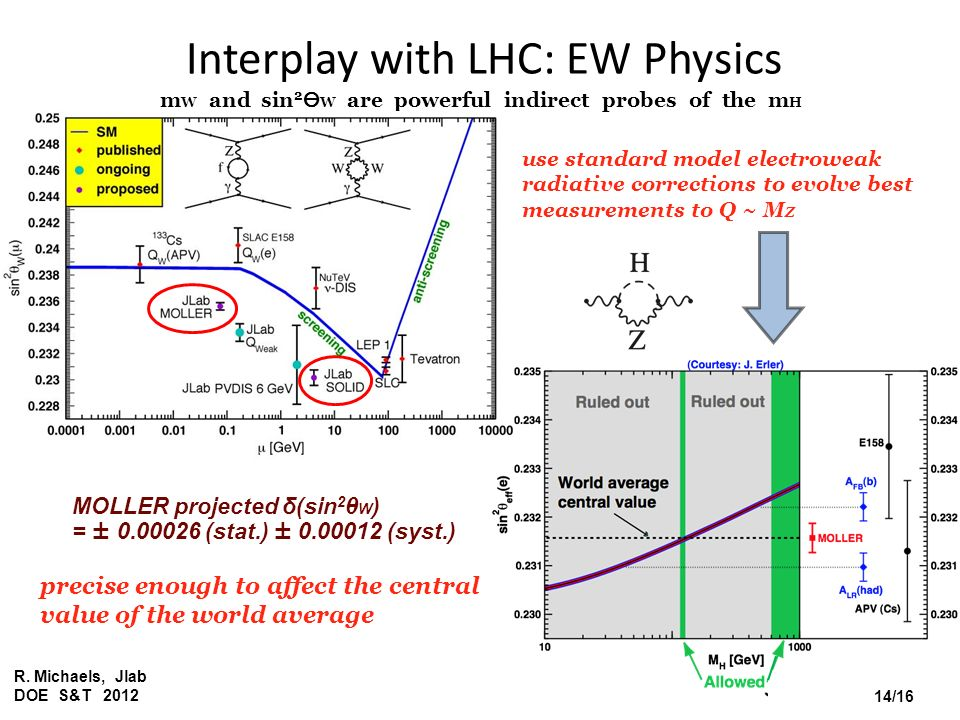 Interplay with LHC: EW Physics