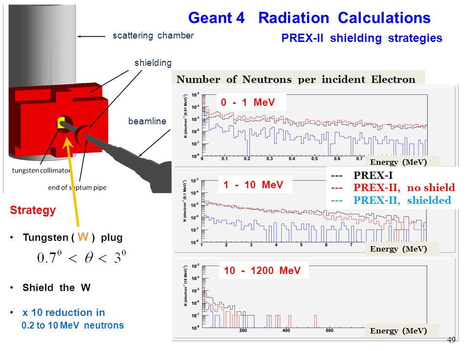 Geant 4 Radiation Calculations PREX-II shielding strategies