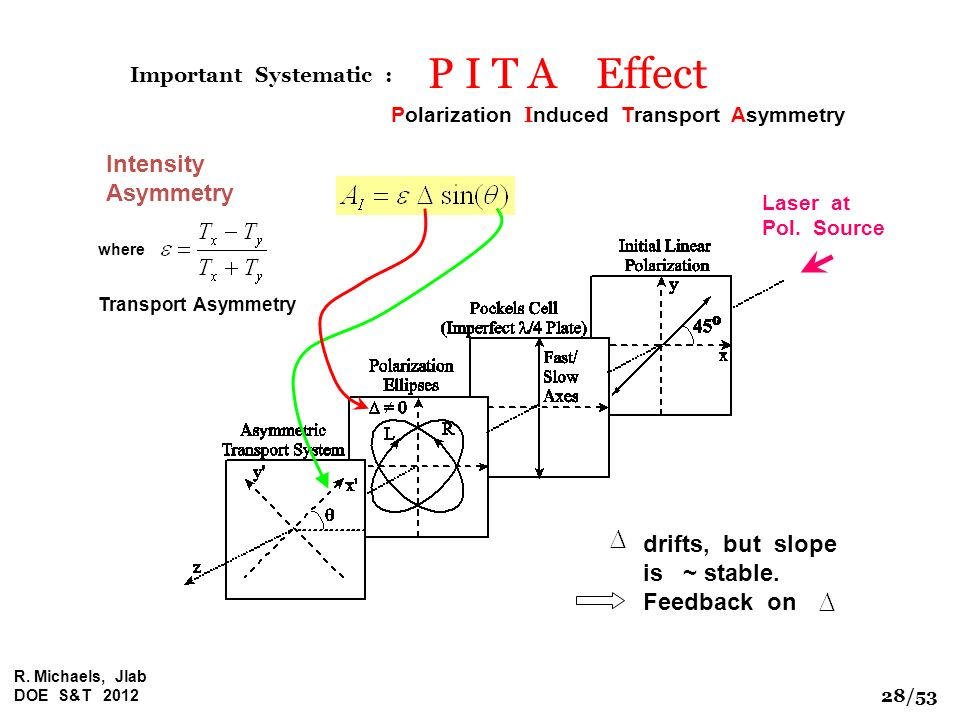 P I T A Effect Intensity Asymmetry